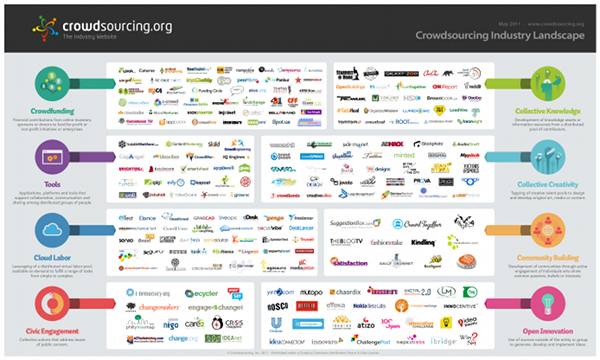 crowdsourcing industry map