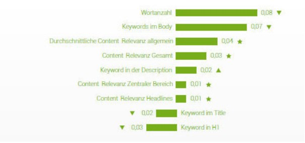 Keywords-Grafik
