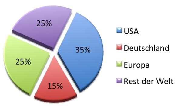 Clickworker Verteilung