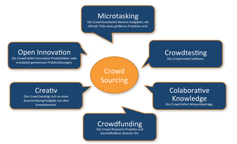 Crowdsourcing-Arten