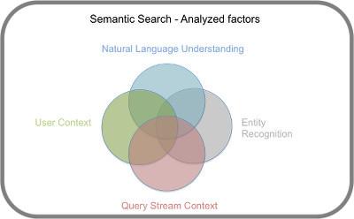 Semantische Suche