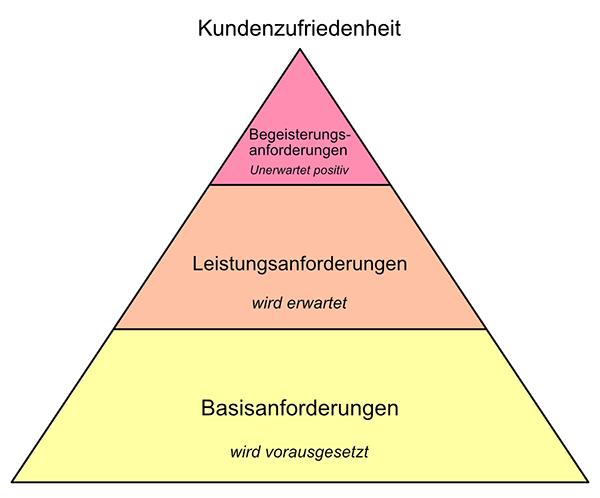 Kundenzufriedenheit-Pyramide