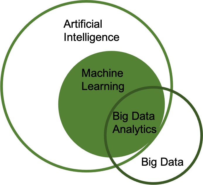 AI & Big Data Analytics